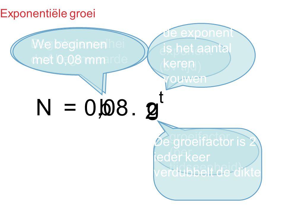 Exponentiële groei N=bg. t Beginhoeveelhei d of beginwaarde exponent (bv tijd) groeifactor (per tijdseenheid) We beginnen met 0,08 mm 0,08 De groeifac