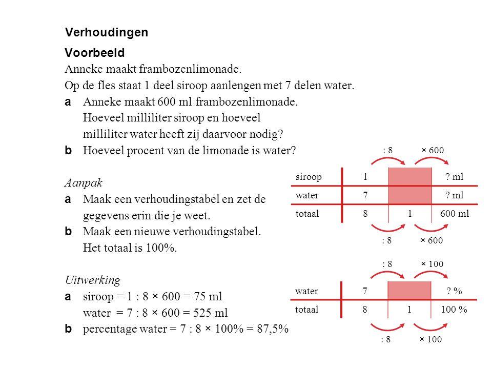 Verhoudingen Voorbeeld Anneke maakt frambozenlimonade. Op de fles staat 1 deel siroop aanlengen met 7 delen water. a Anneke maakt 600 ml frambozenlimo