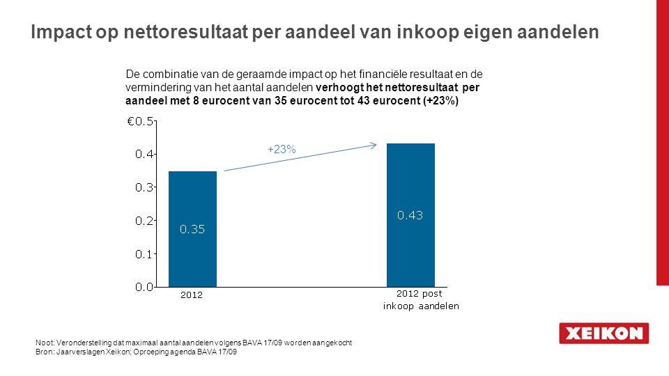 Impact op nettoresultaat per aandeel van inkoop eigen aandelen Noot: Veronderstelling dat maximaal aantal aandelen volgens BAVA 17/09 worden aangekoch