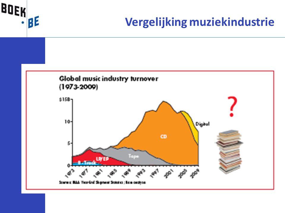 Vergelijking muziekindustrie