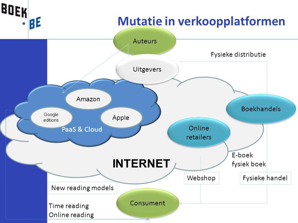 INTERNET PaaS & Cloud Google editions Amazon Online retailers Boekhandels Auteurs Consument Fysieke handel New reading models Webshop Time reading Onl