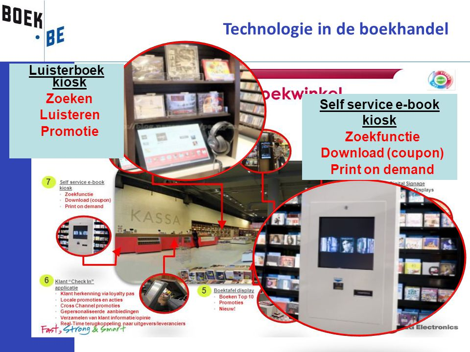 Technologie in de boekhandel Luisterboek kiosk Zoeken Luisteren Promotie Self service e-book kiosk Zoekfunctie Download (coupon) Print on demand
