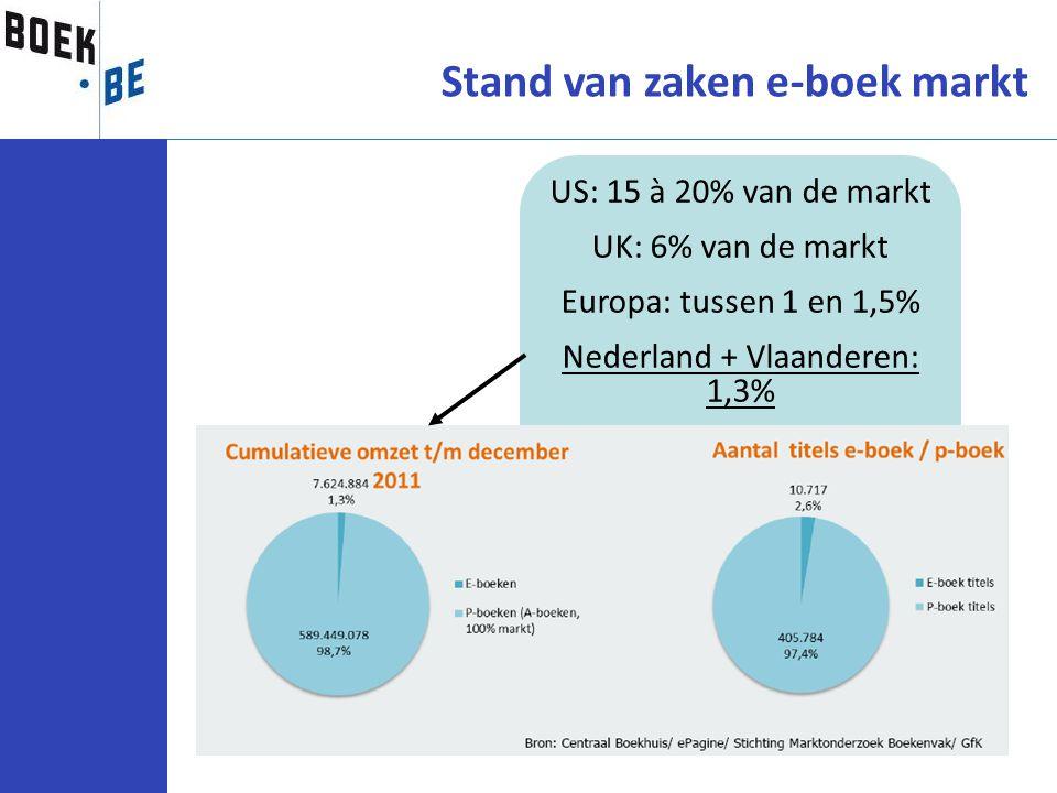 Stand van zaken e-boek markt US: 15 à 20% van de markt UK: 6% van de markt Europa: tussen 1 en 1,5% Nederland + Vlaanderen: 1,3%