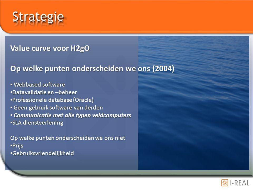 Value curve voor H2gO Op welke punten onderscheiden we ons (2004) Webbased software Webbased software Datavalidatie en –beheer Datavalidatie en –behee
