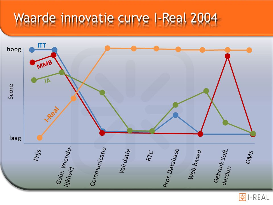 Prijs Gebr. Vriende- lijkheid Communicatie Vali datie RTC Prof. Database Web based Gebruik Soft. derden OMS Score hoog laag ITT MMB IA I-Real