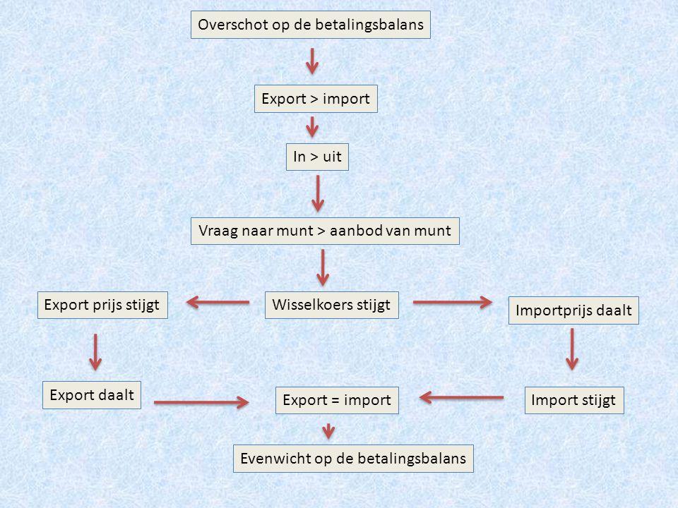 tekort op de betalingsbalans In < uit Vraag naar munt < aanbod van munt Wisselkoers daaltExport prijs daalt Importprijs stijgt Export stijgt Import daalt Export < import Export = import Evenwicht op de betalingsbalans