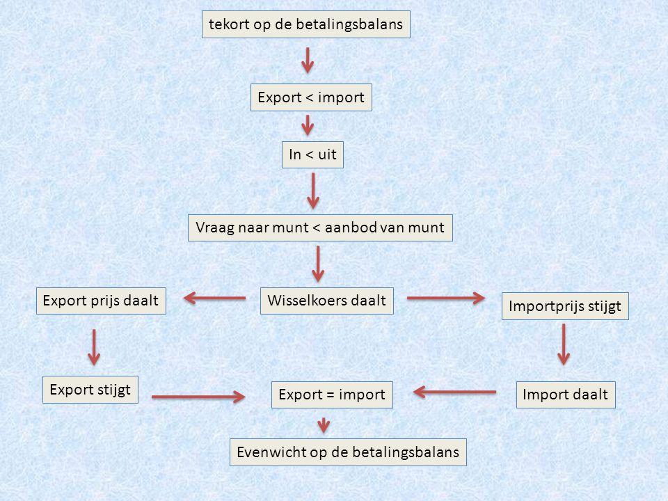 tekort op de betalingsbalans In < uit Vraag naar munt < aanbod van munt Wisselkoers daaltExport prijs daalt Importprijs stijgt Export stijgt Import da