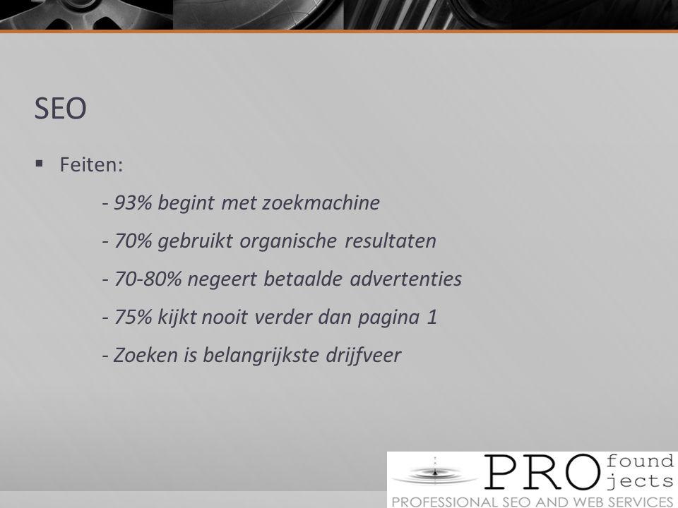SEO  Feiten: - 93% begint met zoekmachine - 70% gebruikt organische resultaten - 70-80% negeert betaalde advertenties - 75% kijkt nooit verder dan pagina 1 - Zoeken is belangrijkste drijfveer
