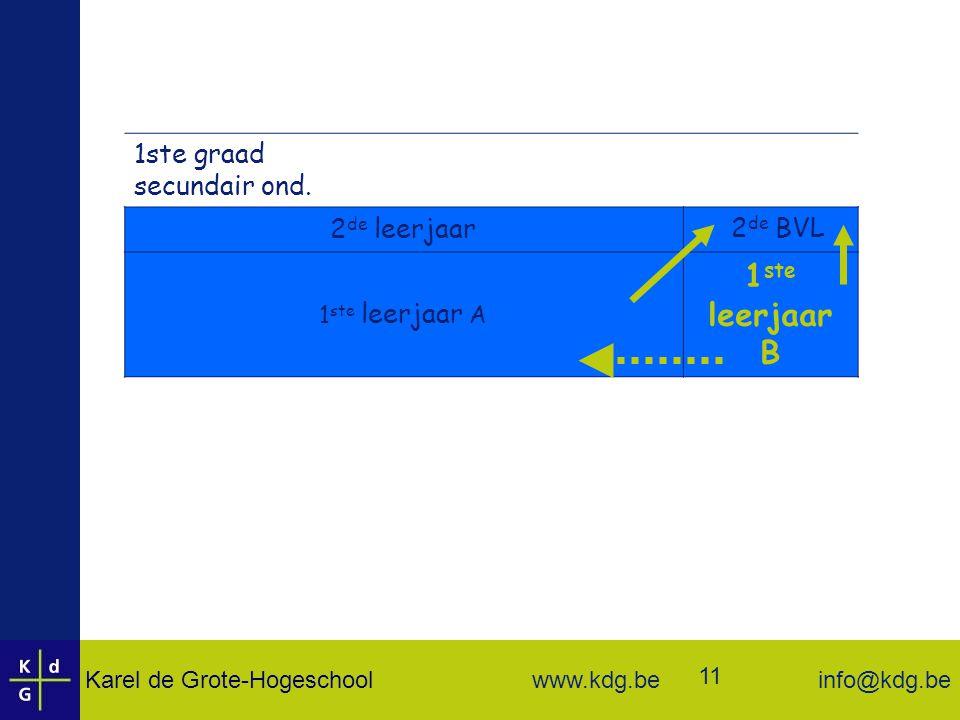 Karel de Grote-Hogeschool info@kdg.be www.kdg.be 11 1ste graad secundair ond.