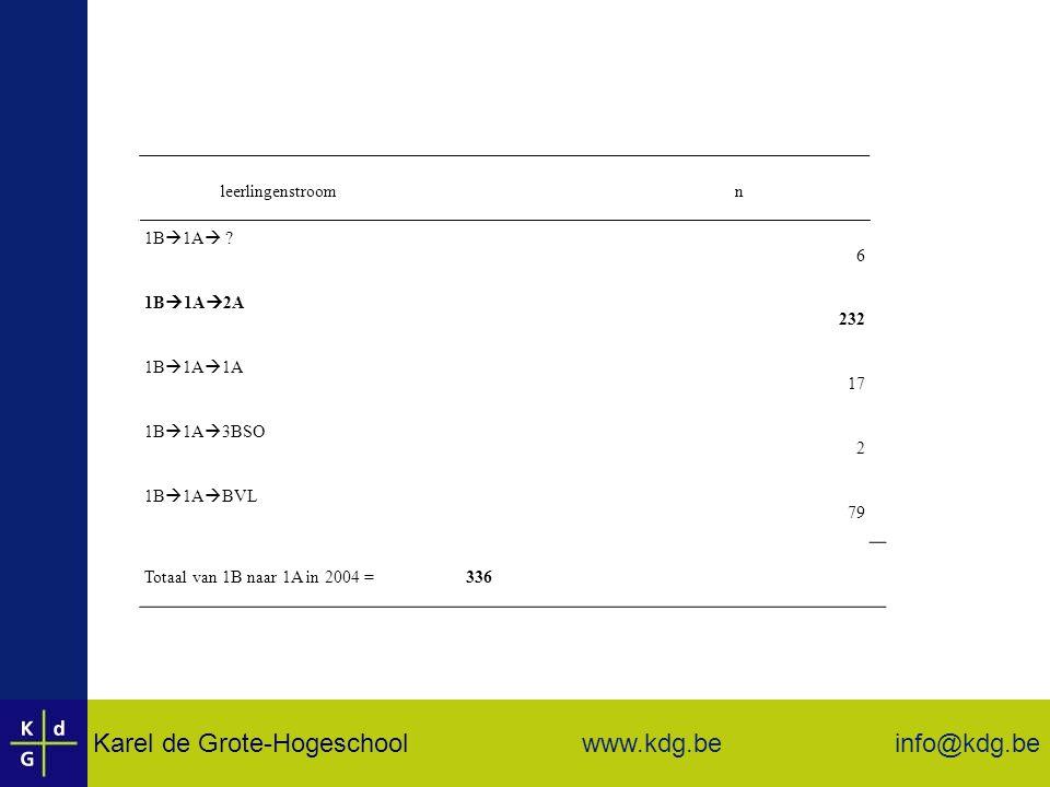 Karel de Grote-Hogeschool info@kdg.be www.kdg.be leerlingenstroom n 1B  1A  .