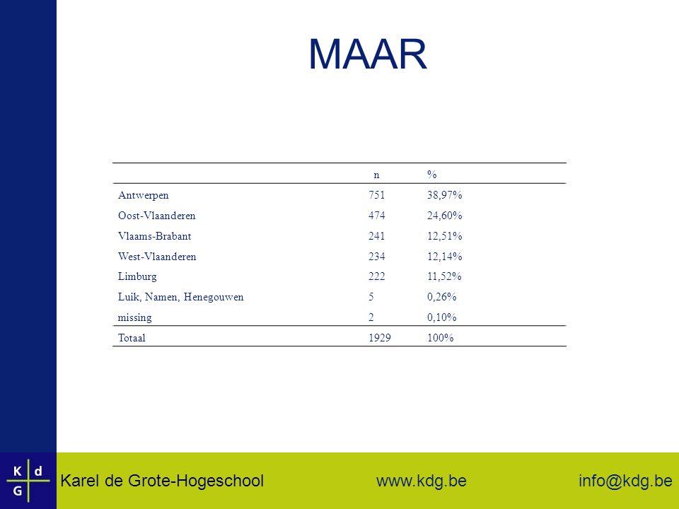 Karel de Grote-Hogeschool info@kdg.be www.kdg.be MAAR n% Antwerpen75138,97% Oost-Vlaanderen47424,60% Vlaams-Brabant24112,51% West-Vlaanderen23412,14% Limburg22211,52% Luik, Namen, Henegouwen50,26% missing20,10% Totaal1929100%