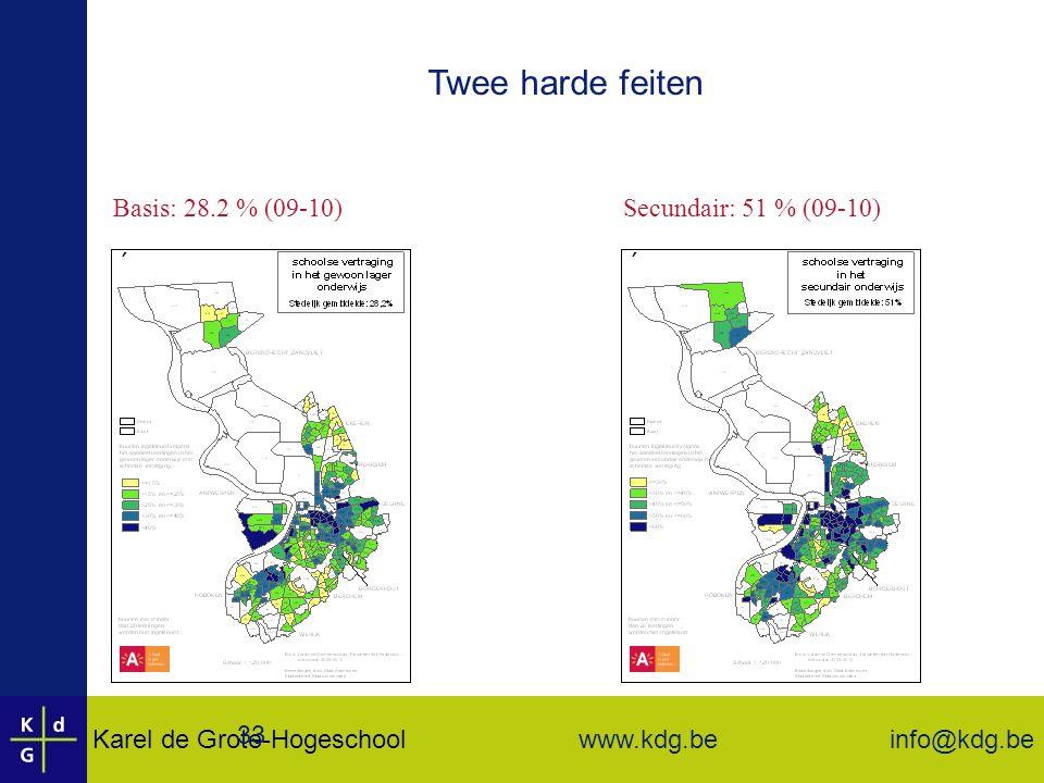 Karel de Grote-Hogeschool info@kdg.be www.kdg.be 33 Twee harde feiten Basis: 28.2 % (09-10)Secundair: 51 % (09-10)