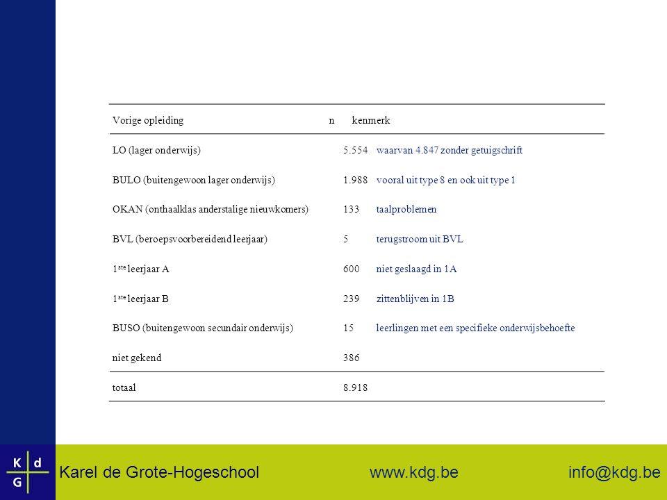 Karel de Grote-Hogeschool info@kdg.be www.kdg.be Vorige opleiding n kenmerk LO (lager onderwijs)5.554waarvan 4.847 zonder getuigschrift BULO (buitengewoon lager onderwijs)1.988vooral uit type 8 en ook uit type 1 OKAN (onthaalklas anderstalige nieuwkomers)133taalproblemen BVL (beroepsvoorbereidend leerjaar)5terugstroom uit BVL 1 ste leerjaar A600niet geslaagd in 1A 1 ste leerjaar B239zittenblijven in 1B BUSO (buitengewoon secundair onderwijs)15leerlingen met een specifieke onderwijsbehoefte niet gekend386 totaal8.918
