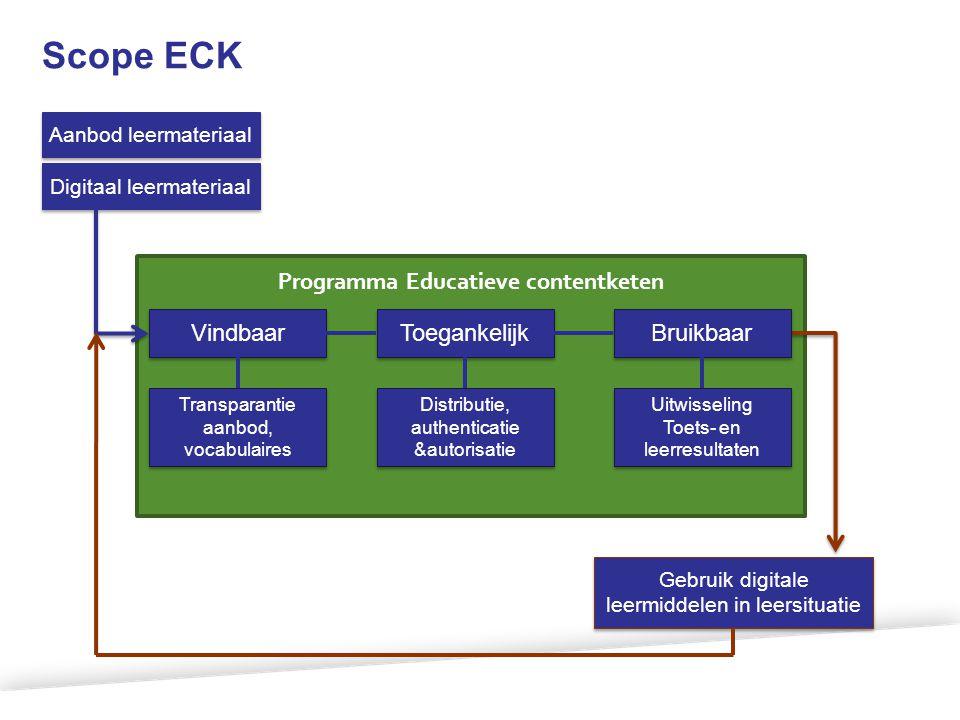 Scope ECK Aanbod leermateriaal Digitaal leermateriaal Gebruik digitale leermiddelen in leersituatie Vindbaar Toegankelijk Transparantie aanbod, vocabu