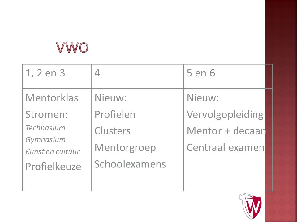 1, 2 en 345 en 6 Mentorklas Stromen: Technasium Gymnasium Kunst en cultuur Profielkeuze Nieuw: Profielen Clusters Mentorgroep Schoolexamens Nieuw: Ver