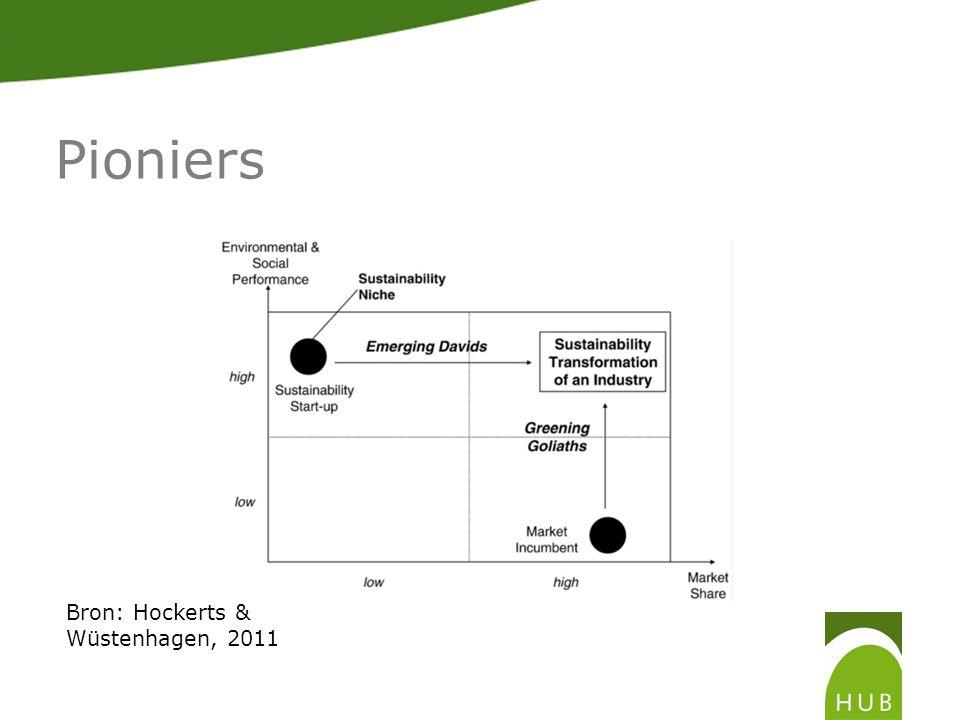 Pioniers Bron: Hockerts & Wüstenhagen, 2011