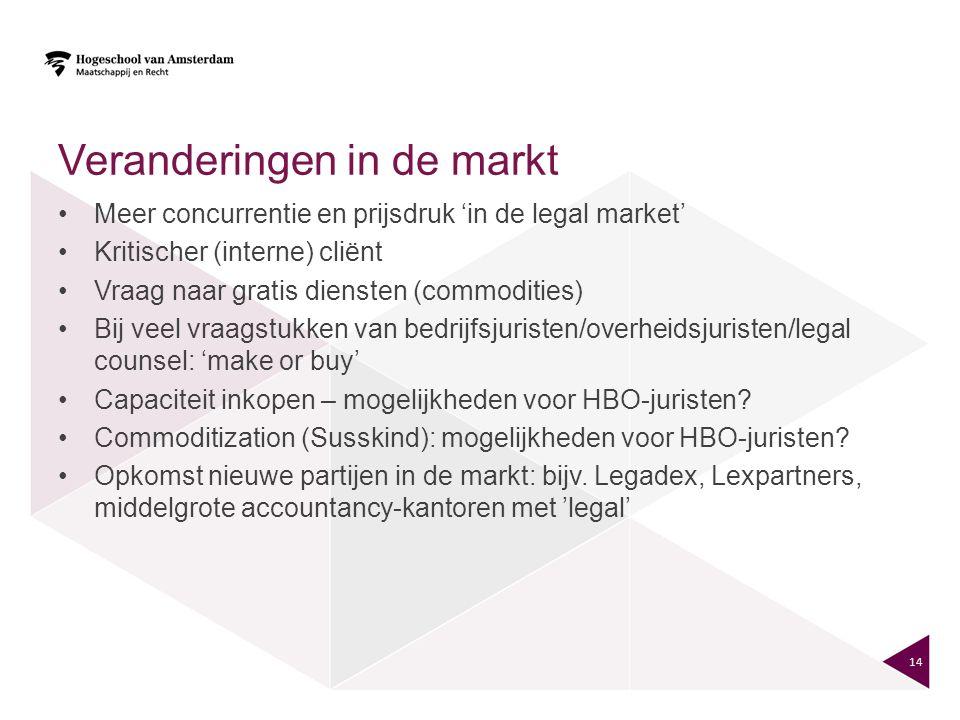 Veranderingen in de markt Meer concurrentie en prijsdruk 'in de legal market' Kritischer (interne) cliënt Vraag naar gratis diensten (commodities) Bij