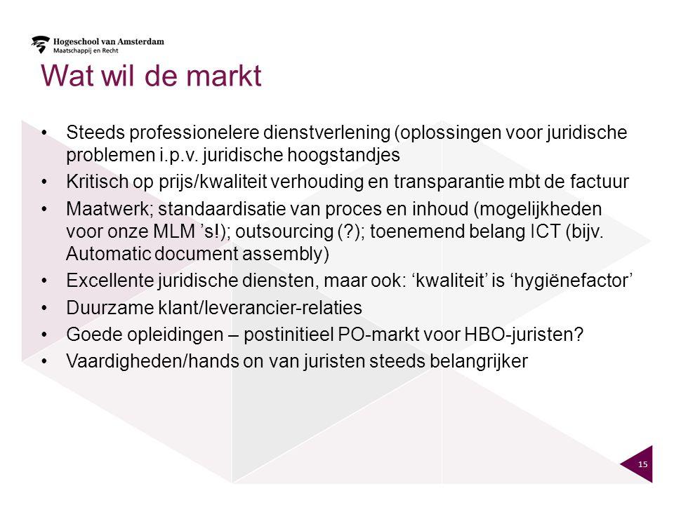 Wat wil de markt Steeds professionelere dienstverlening (oplossingen voor juridische problemen i.p.v. juridische hoogstandjes Kritisch op prijs/kwalit