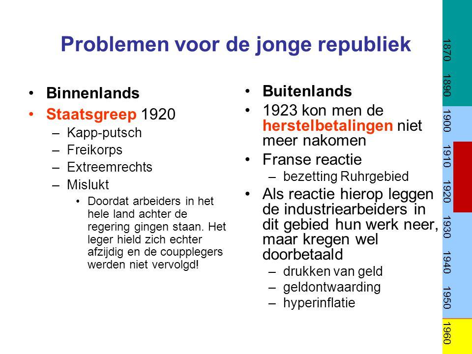 Problemen voor de jonge republiek Binnenlands Staatsgreep 1920 –Kapp-putsch –Freikorps –Extreemrechts –Mislukt Doordat arbeiders in het hele land acht