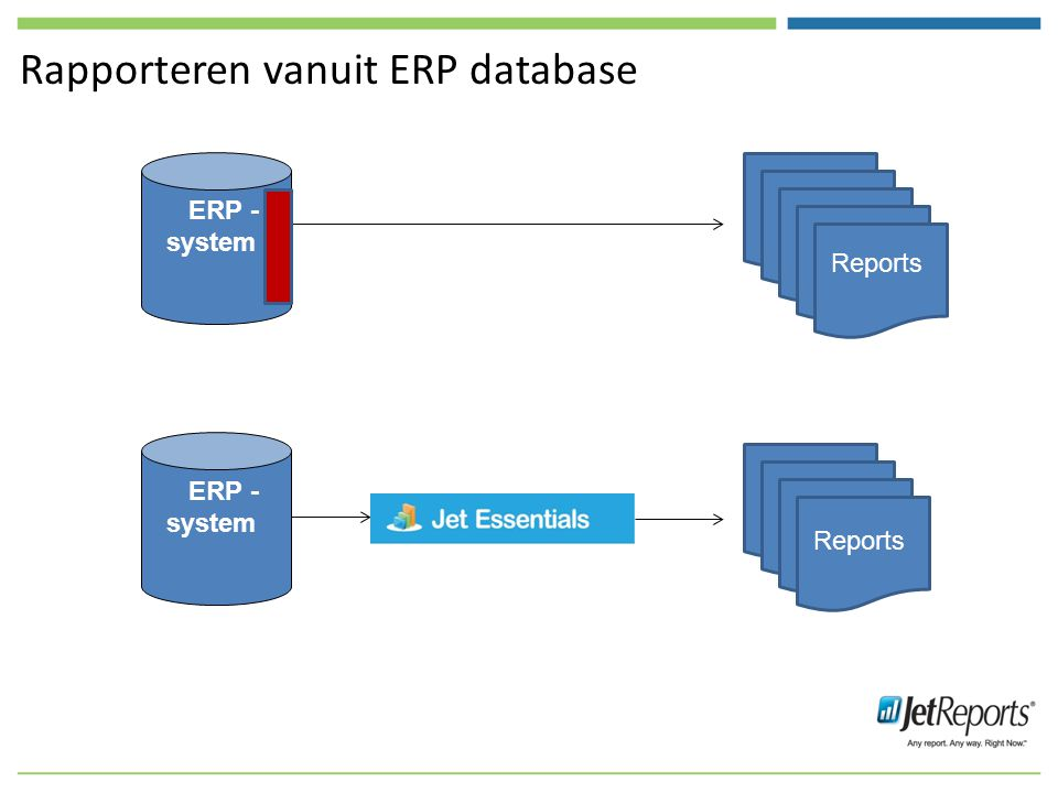 Rapporteren vanuit ERP database ERP - system Reports ERP - system Reports
