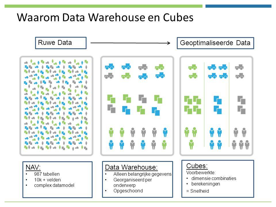 Waarom Data Warehouse en Cubes NAV: 987 tabellen 10k + velden complex datamodel Data Warehouse: Alleen belangrijke gegevens Georganiseerd per onderwerp Opgeschoond Cubes: Voorbewerkte: dimensie combinaties berekeningen = Snelheid Ruwe Data Geoptimaliseerde Data