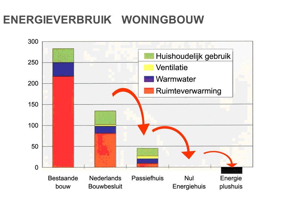 ENERGIEVERBRUIK WONINGBOUW Bron: PHI