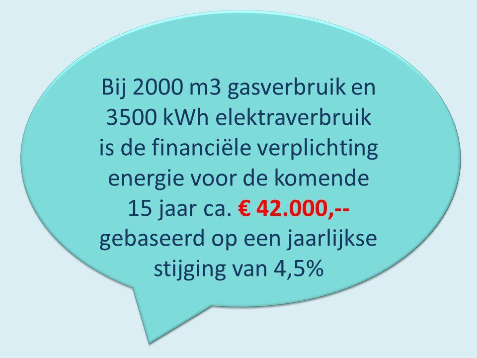 Bij 2000 m3 gasverbruik en 3500 kWh elektraverbruik is de financiële verplichting energie voor de komende 15 jaar ca. € 42.000,-- gebaseerd op een jaa