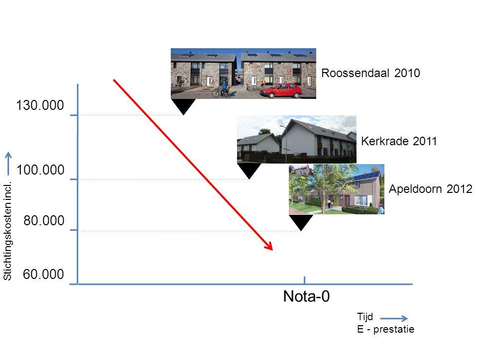 Tijd E - prestatie 130.000 100.000 80.000 Nota-0 Stichtingskosten incl. Roossendaal 2010 Kerkrade 2011 Apeldoorn 2012 60.000