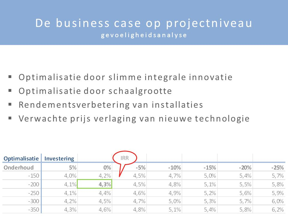 © 21 De business case op projectniveau gevoeligheidsanalyse IRR  Optimalisatie door slimme integrale innovatie  Optimalisatie door schaalgrootte  R