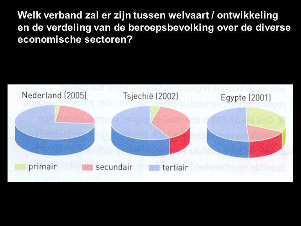 Welk verband zal er zijn tussen welvaart / ontwikkeling en de verdeling van de beroepsbevolking over de diverse economische sectoren?