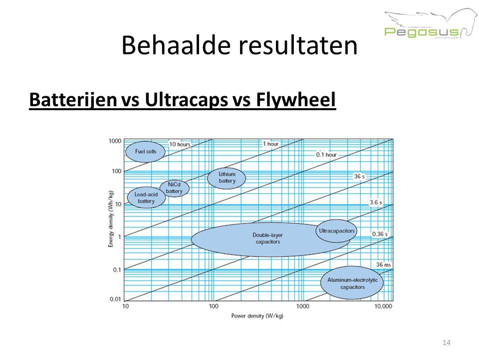 Behaalde resultaten Batterijen vs Ultracaps vs Flywheel 14