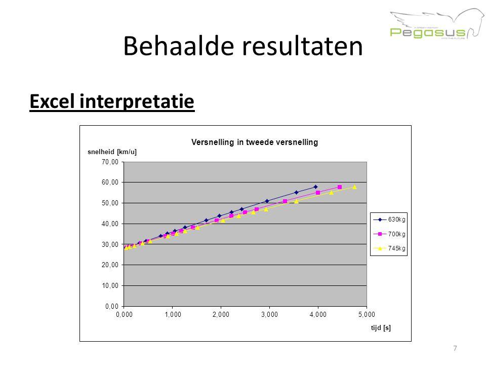 Behaalde resultaten Excel interpretatie 7