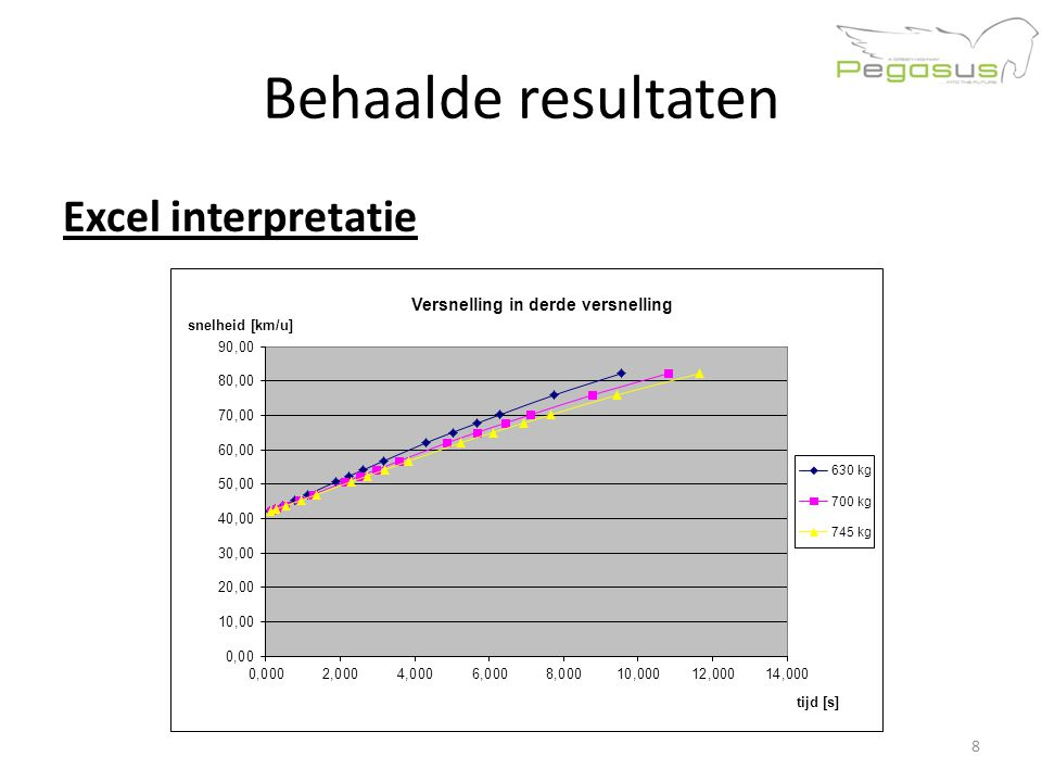 Behaalde resultaten Excel interpretatie 8