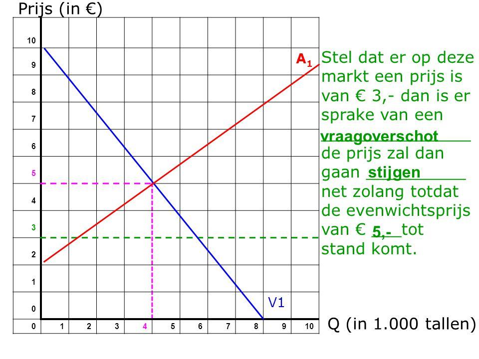 Prijs (in €) 10 9 A1A1 8 7 6 5 4 3 2 1 0 V1 012345678910 Stel dat er op deze markt een prijs is van € 3,- dan is er sprake van een _______________ de prijs zal dan gaan __________ net zolang totdat de evenwichtsprijs van € ___tot stand komt.