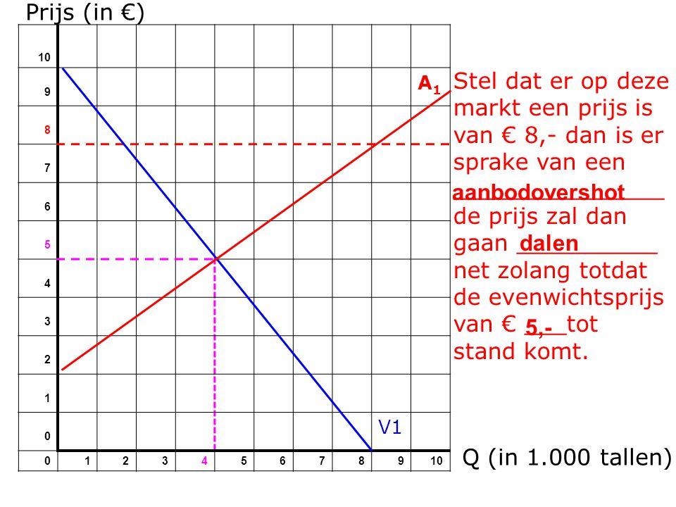 Prijs (in €) 10 9 A1A1 8 7 6 5 4 3 2 1 0 V1 012345678910 Stel dat er op deze markt een prijs is van € 8,- dan is er sprake van een _______________ de prijs zal dan gaan __________ net zolang totdat de evenwichtsprijs van € ___tot stand komt.
