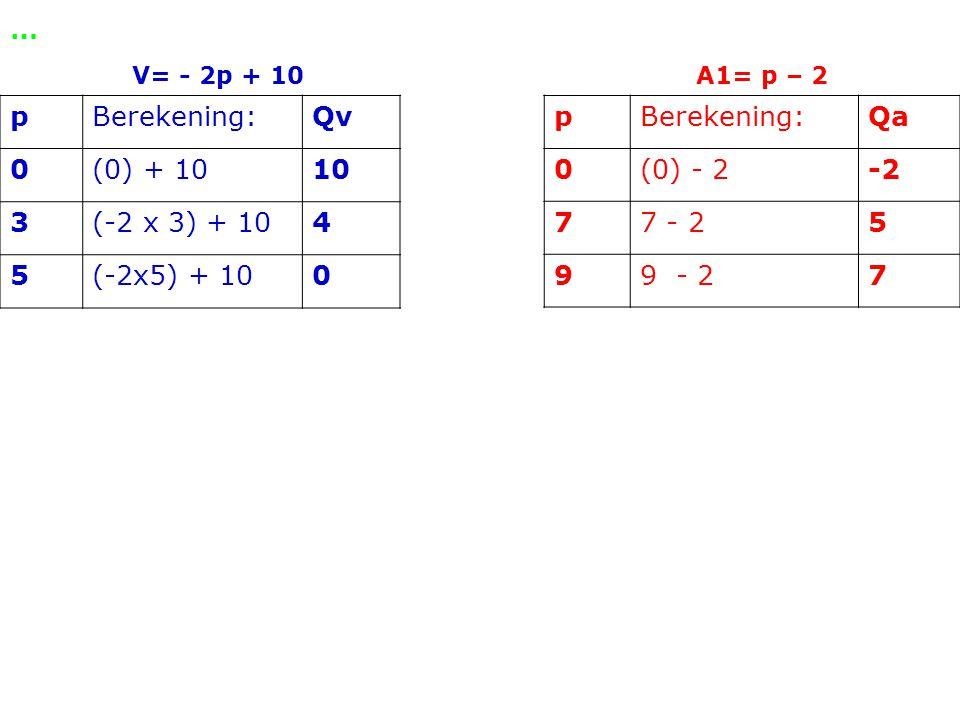 … pBerekening:Qv 0(0) + 1010 3(-2 x 3) + 104 5(-2x5) + 100 V= - 2p + 10 A1= p – 2 pBerekening:Qa 0(0) - 2-2 77 - 25 99 - 27