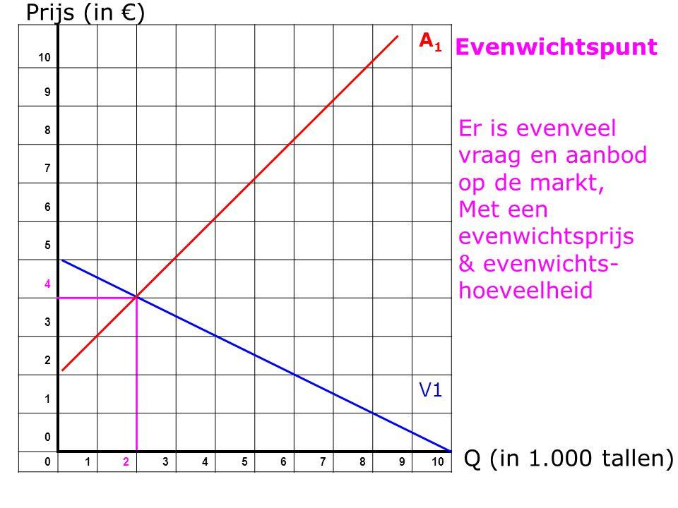 Prijs (in €) 10 A1A1 9 8 7 6 5 4 3 2 1 V1 0 012345678910 Evenwichtspunt Q (in 1.000 tallen) Er is evenveel vraag en aanbod op de markt, Met een evenwichtsprijs & evenwichts- hoeveelheid