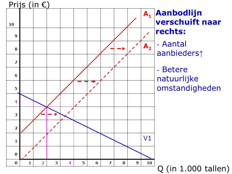 Prijs (in €) 10 A1A1 9 8 A2A2 7 6 5 4 3 2 1 V1 0 012345678910 Aanbodlijn verschuift naar rechts: Q (in 1.000 tallen) - Aantal aanbieders ↑ - Betere natuurlijke omstandigheden