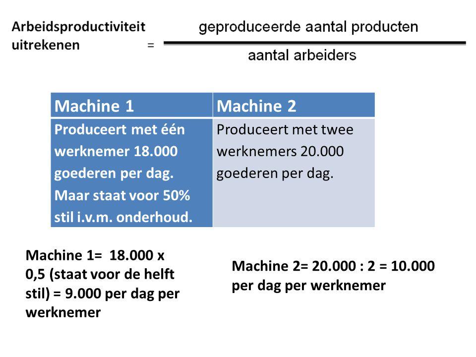 Machine 2= 20.000 : 2 = 10.000 per dag per werknemer Machine 1Machine 2 Produceert met één werknemer 18.000 goederen per dag. Maar staat voor 50% stil