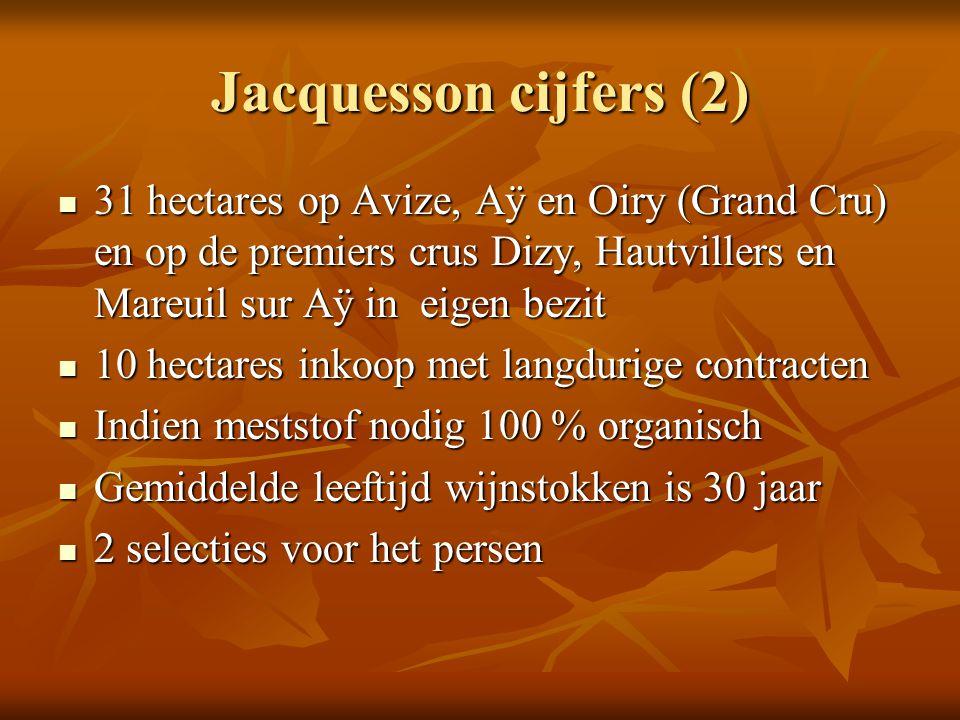 Jacquesson cijfers (2) 31 hectares op Avize, Aÿ en Oiry (Grand Cru) en op de premiers crus Dizy, Hautvillers en Mareuil sur Aÿ in eigen bezit 31 hecta