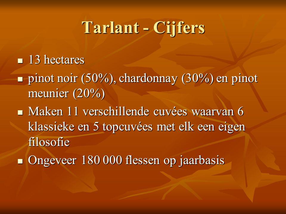 Tarlant - Cijfers 13 hectares 13 hectares pinot noir (50%), chardonnay (30%) en pinot meunier (20%) pinot noir (50%), chardonnay (30%) en pinot meunie