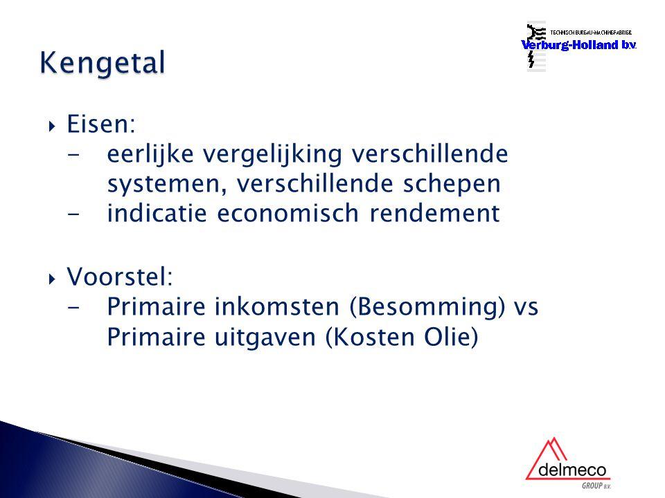  Eisen: -eerlijke vergelijking verschillende systemen, verschillende schepen -indicatie economisch rendement  Voorstel: -Primaire inkomsten (Besomming) vs Primaire uitgaven (Kosten Olie)