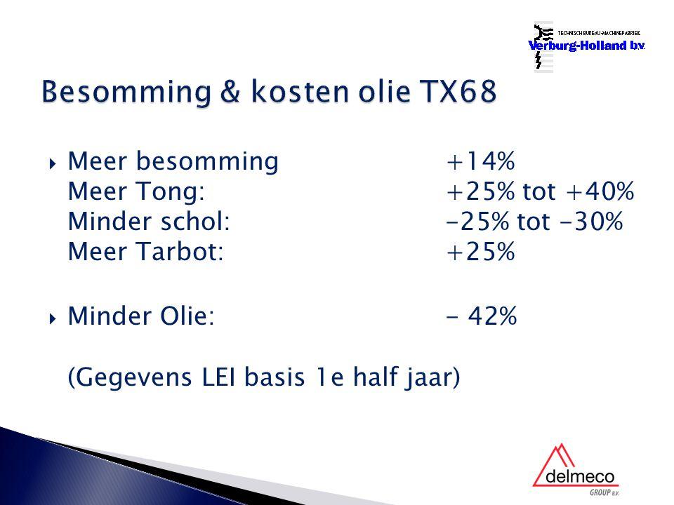  Meer besomming+14% Meer Tong: +25% tot +40% Minder schol: -25% tot -30% Meer Tarbot: +25%  Minder Olie:- 42% (Gegevens LEI basis 1e half jaar)