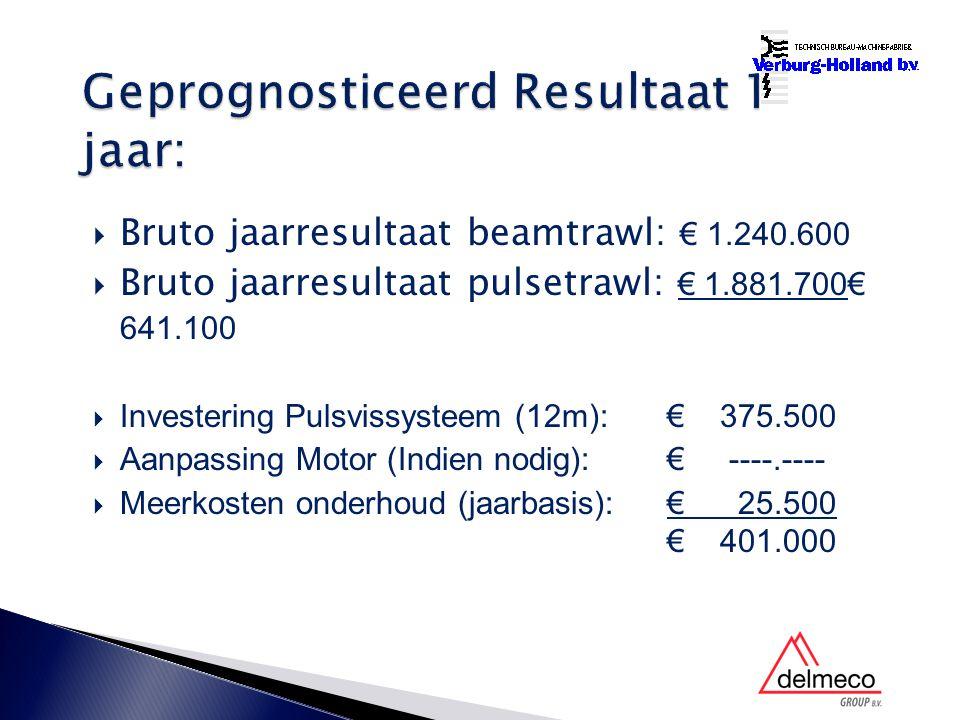  Bruto jaarresultaat beamtrawl: € 1.240.600  Bruto jaarresultaat pulsetrawl: € 1.881.700€ 641.100  Investering Pulsvissysteem (12m): € 375.500  Aanpassing Motor (Indien nodig): € ----.----  Meerkosten onderhoud (jaarbasis): € 25.500 € 401.000