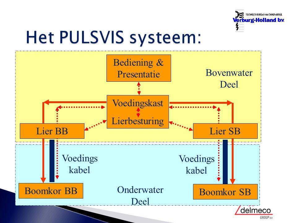 Bediening & Presentatie Voedingskast Lierbesturing Boomkor BB Boomkor SB Voedings kabel Onderwater Deel Bovenwater Deel Lier BBLier SB