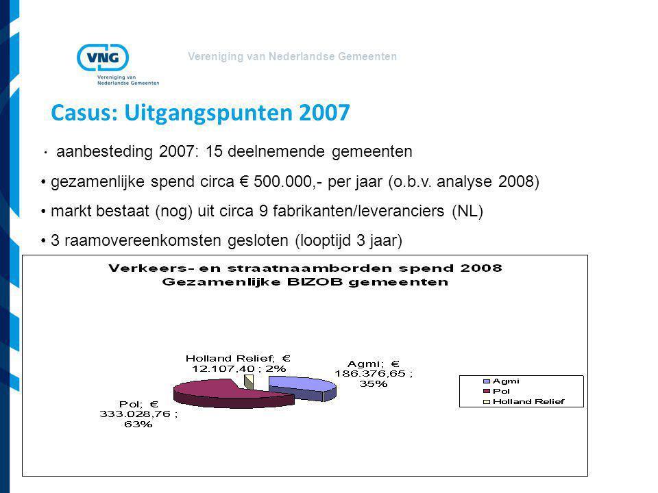 Vereniging van Nederlandse Gemeenten Casus: Uitgangspunten 2007 aanbesteding 2007: 15 deelnemende gemeenten gezamenlijke spend circa € 500.000,- per j