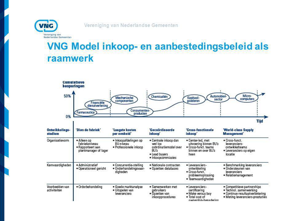 Vereniging van Nederlandse Gemeenten VNG Model inkoop- en aanbestedingsbeleid als raamwerk