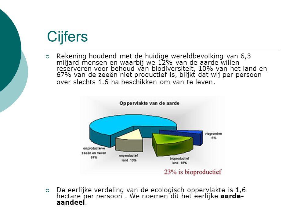 Draagkracht  Eerlijke aarde-aandeel = 1.6 ha.De voetafdruk van de gemiddelde Belg = 4.9 ha.