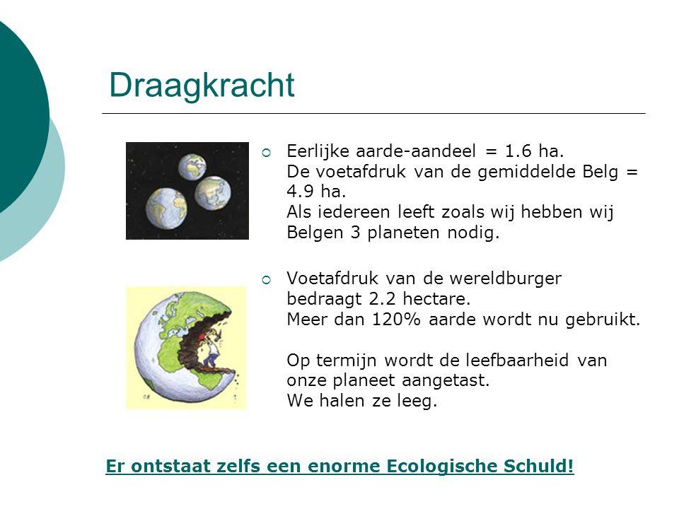 Draagkracht  Eerlijke aarde-aandeel = 1.6 ha. De voetafdruk van de gemiddelde Belg = 4.9 ha. Als iedereen leeft zoals wij hebben wij Belgen 3 planete