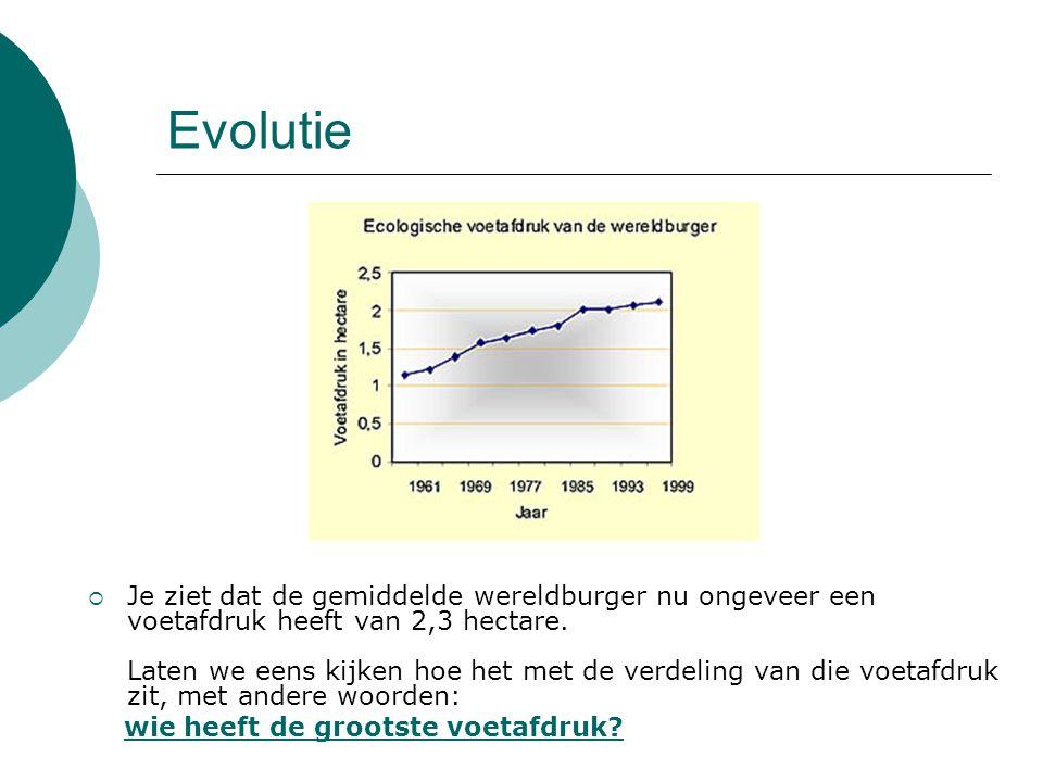 Evolutie JJe ziet dat de gemiddelde wereldburger nu ongeveer een voetafdruk heeft van 2,3 hectare. Laten we eens kijken hoe het met de verdeling van